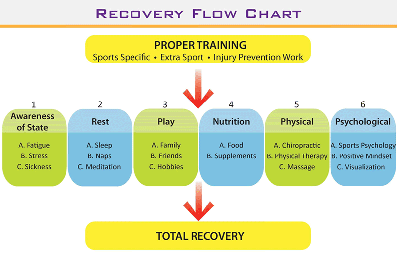 Recovery Flow Chart